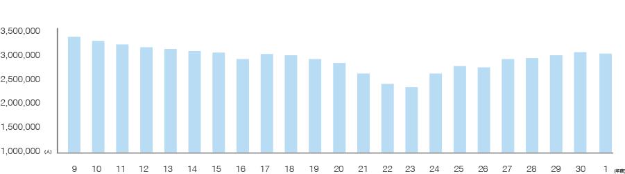 データで見る宮崎空港